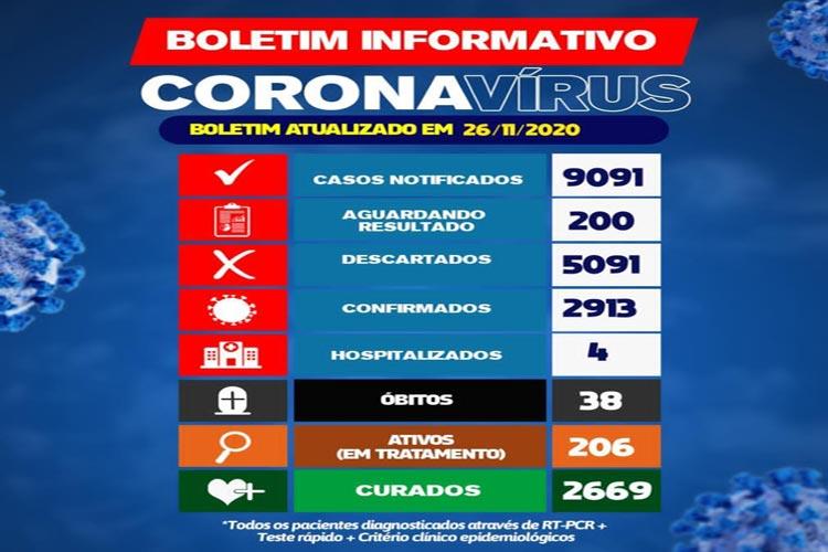 Brumado: 200 pessoas aguardam resultado de teste para Covid-19