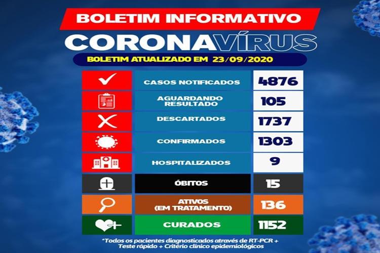 Brumado chega a 1303 casos da Covid-19