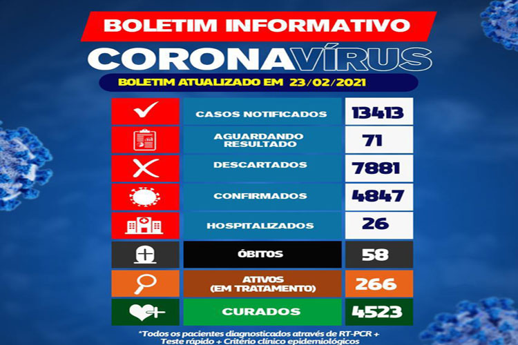 Brumado registra 58 mortes em decorrência da Covid-19