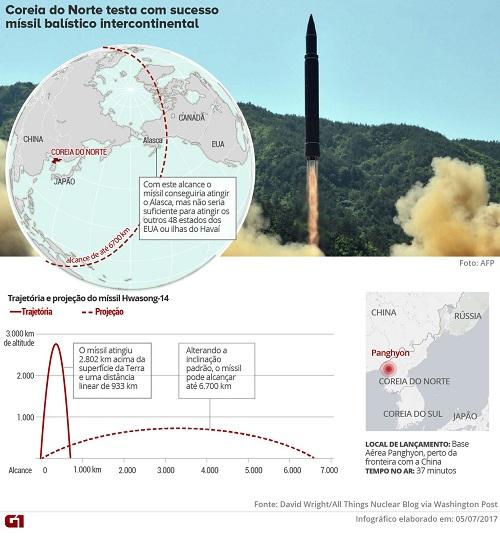 EUA poderiam deter míssil intercontinental da Coreia do Norte? ENTENDA